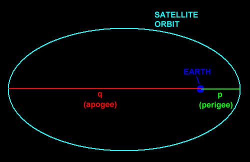 distance of earth orbit - photo #10