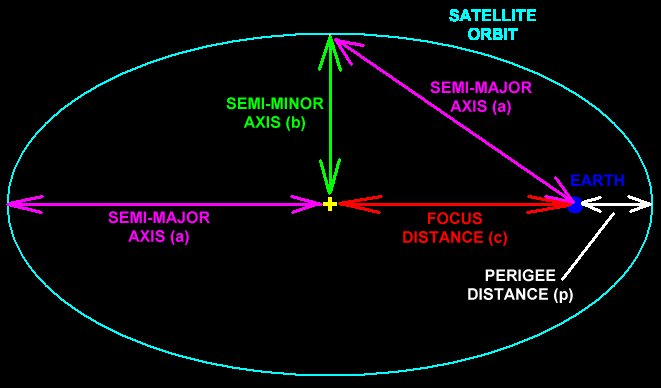 distance of earth orbit - photo #12