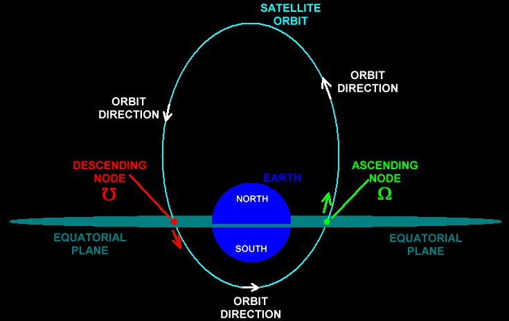 distance of earth orbit - photo #13
